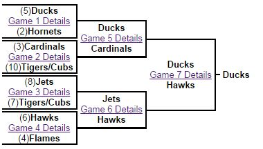 Mighty Ducks playoff bracket